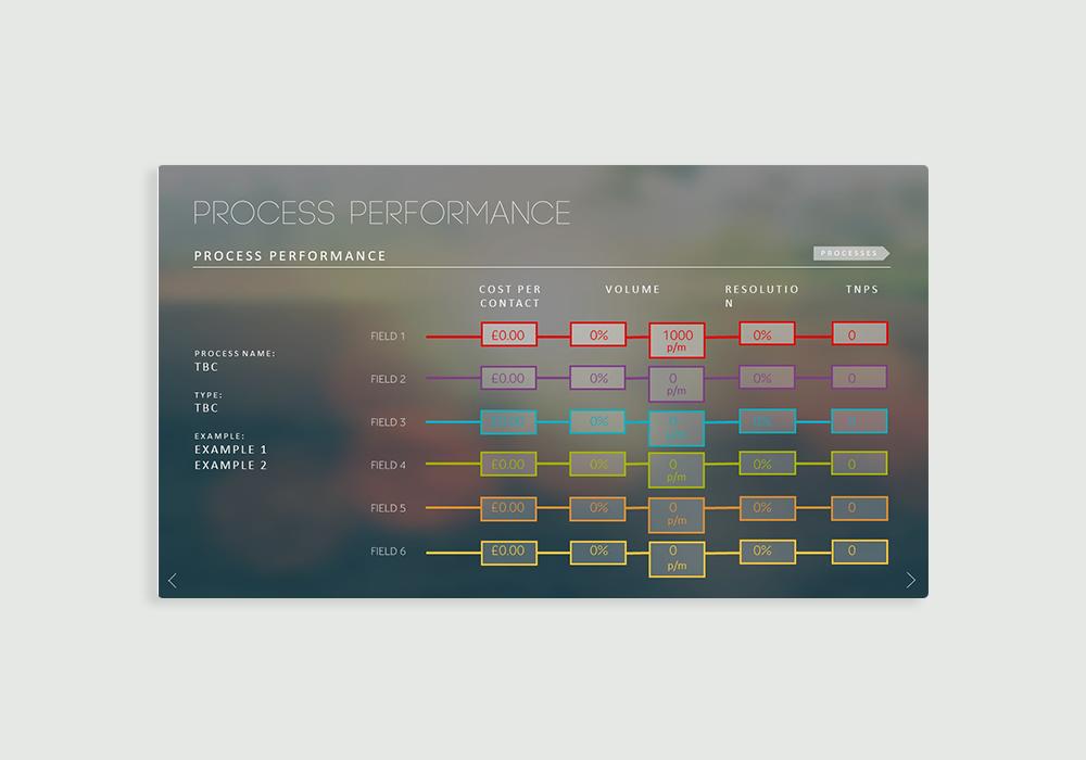 Individual process slide